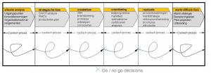 productontwikkelingsproces-jos-lichtenberg